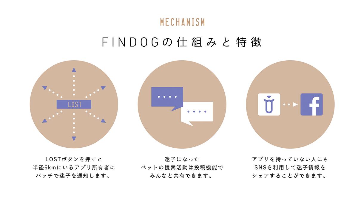 Findog